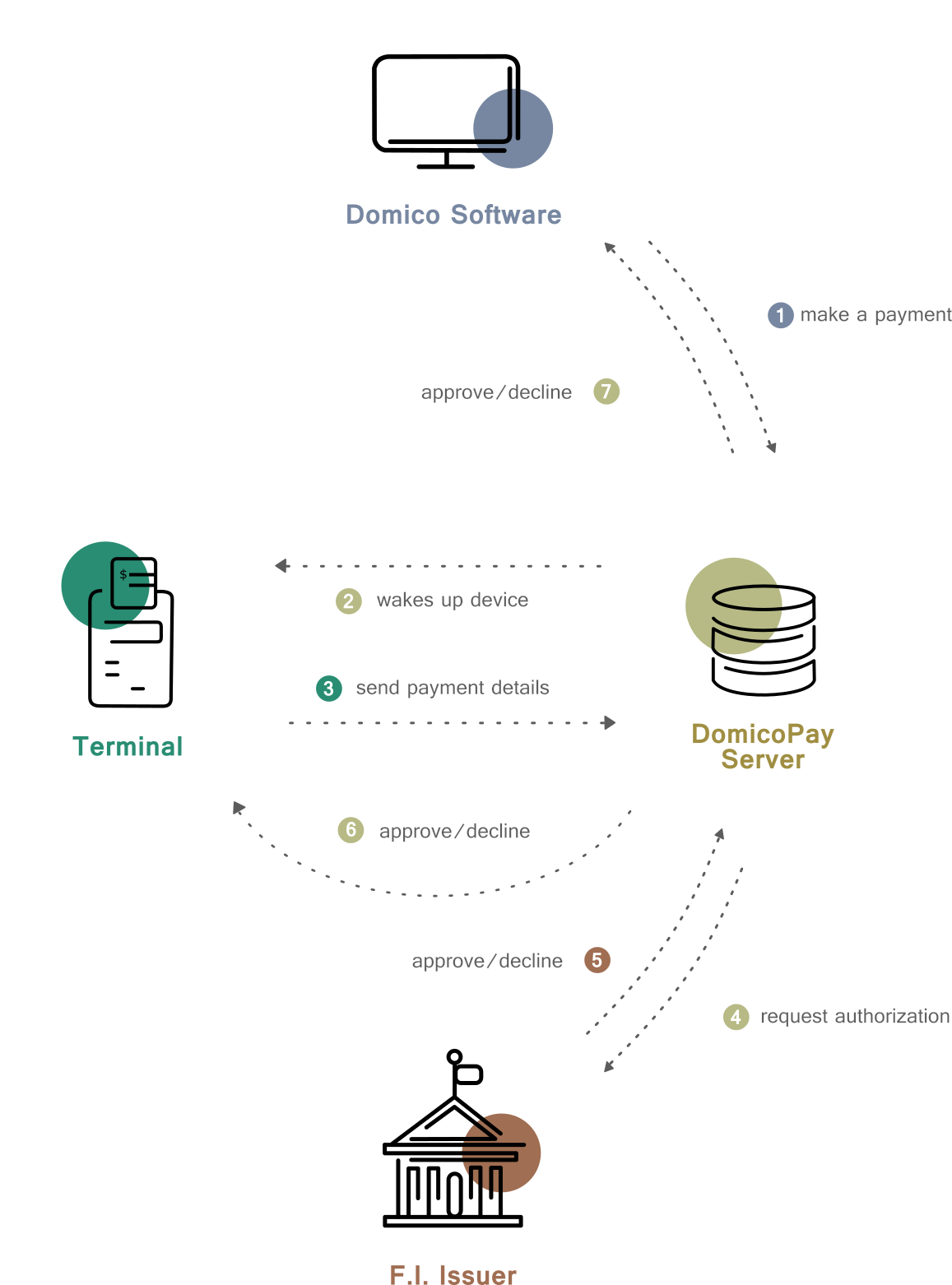 how domicopay works